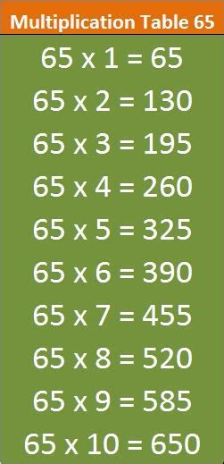 ENTRANCEINDIA   Multiplication Table 65 Mobile   ENTRANCEINDIA