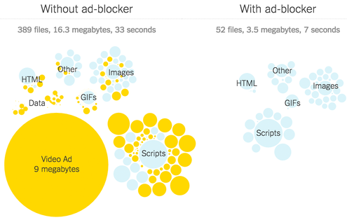 Putting Mobile Ad Blockers to the Test - The New York Times