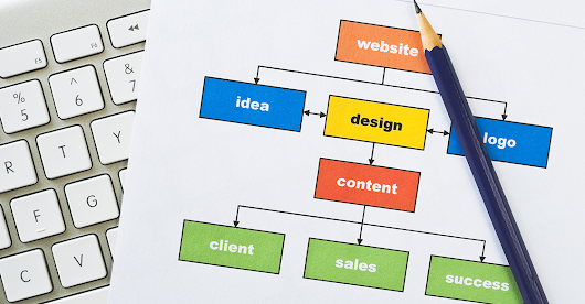Website Planning Process Guide with Marketing Intact