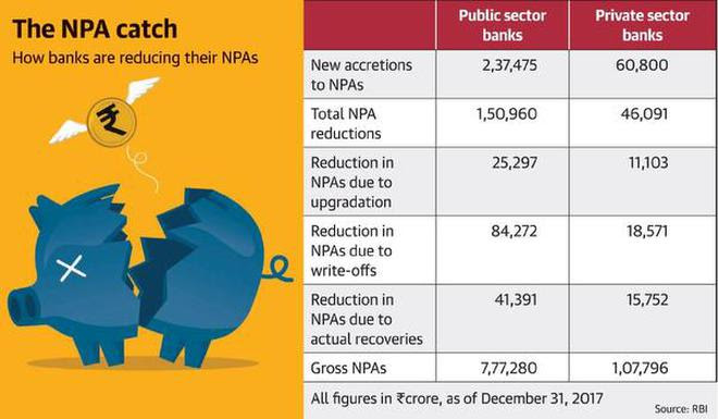 Low recoveries of NPAs: RBI data