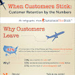 Customer Retention Infographic: When Customers Stick