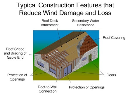 Wind Mitigation Inspection - Accurate Inspections of NWFL, LLC