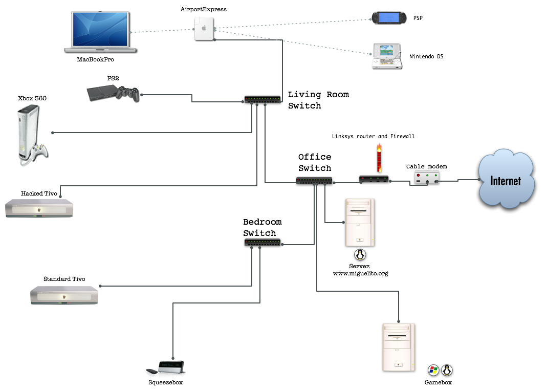 Home Network Diagram Firewall 12462 Loadtve Gear Router Wiring Free Download Schematic