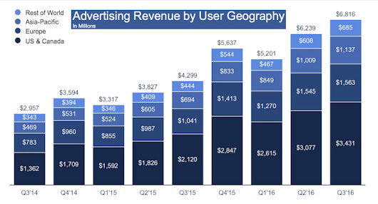 Facebook's Q3 Results: 5 Things You Need to Know - Search Engine Journal