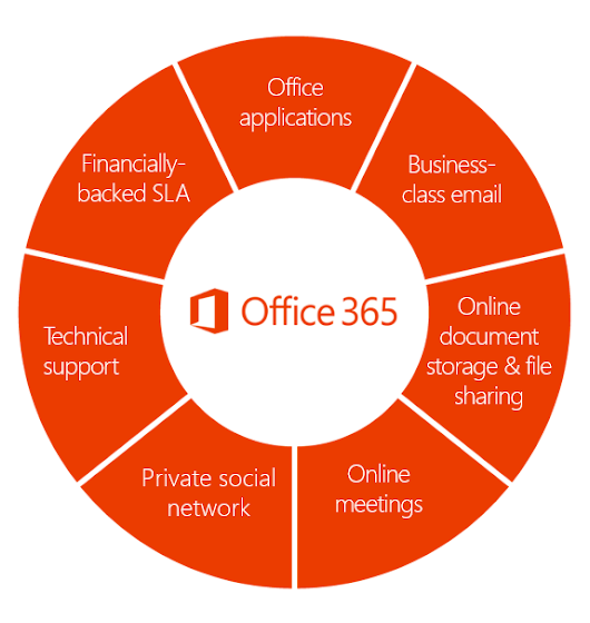 What is the difference between Microsoft Office and Office 365?
