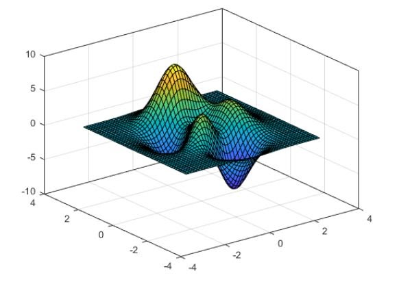 Can I visualize the outer box of 3D plot?