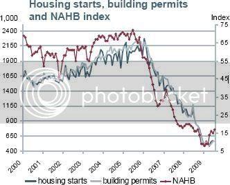 Building Permits  NAHB index, Real Estate