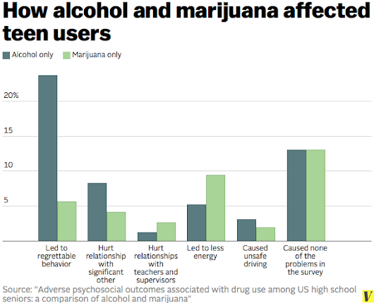 Study: Alcohol causes more problems than marijuana for high school students