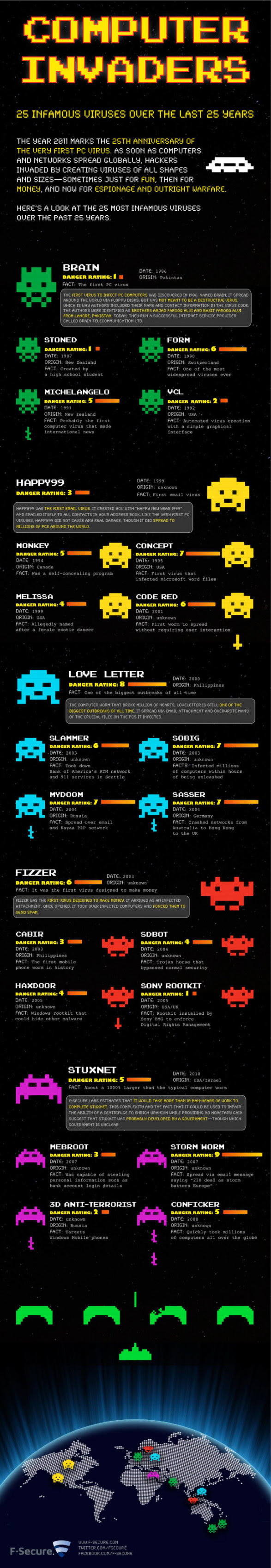 Computer Invaders: 25 Infamous Viruses Over the Last 25 Years