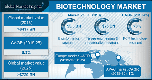 Biotechnology Market Size, Share - Industry Report, 2024