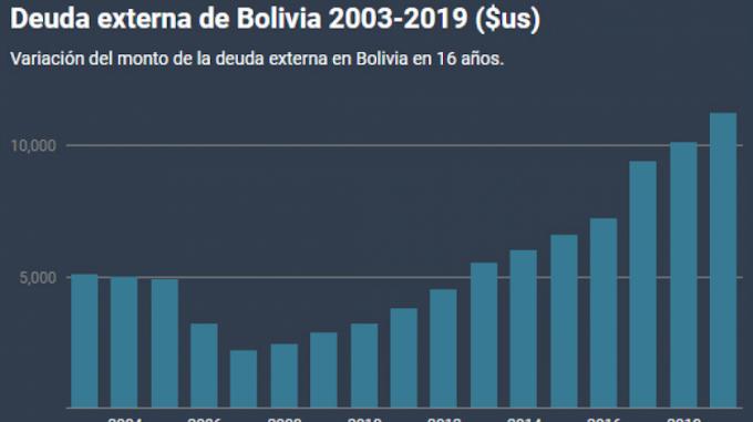 Jubileo: La deuda externa de Bolivia se multiplicó por más de cinco de 2007 a 2019