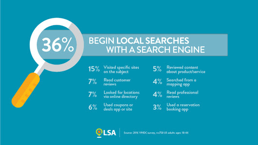 Only 1 in 3 Local Searches Start in a Search Engine! - Vici Media Inc