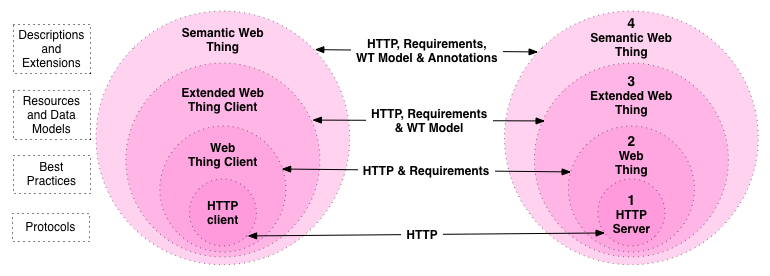 Web Thing Model levels build on top of each other, from a Web Thing that implement the requirements to the Extended Web Thing and Semantic Web Thing