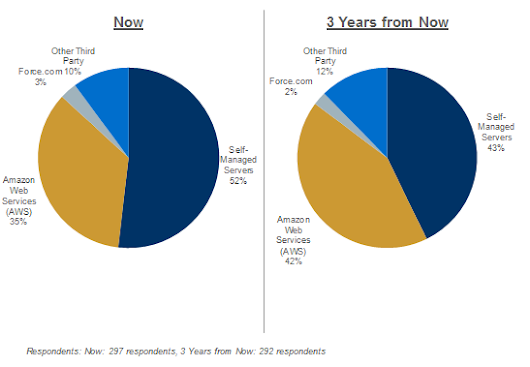 2014 Pacific Crest Saas Survey- Part 2