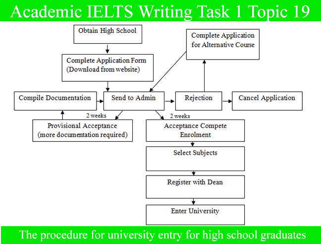 Academic Ielts Writing Task 1 Topic Procedure For University Entry For High School Graduates Diagram
