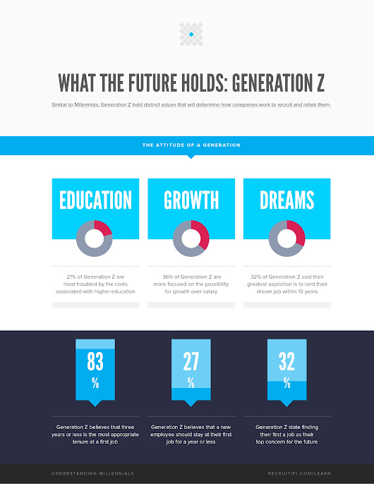What the Future Holds: Generation Z