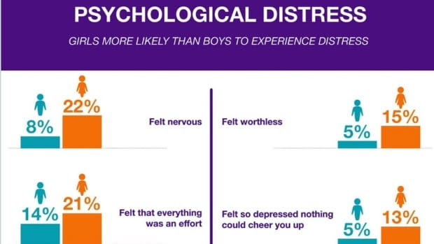 High anxiety, distress levels in teens counter 'prime of ...