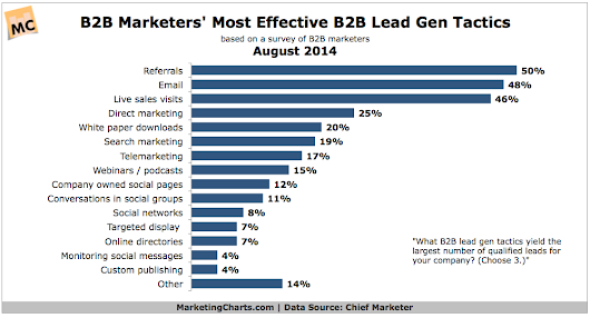 B2B Marketers on Popular Lead Gen Channels and Successful Tactics