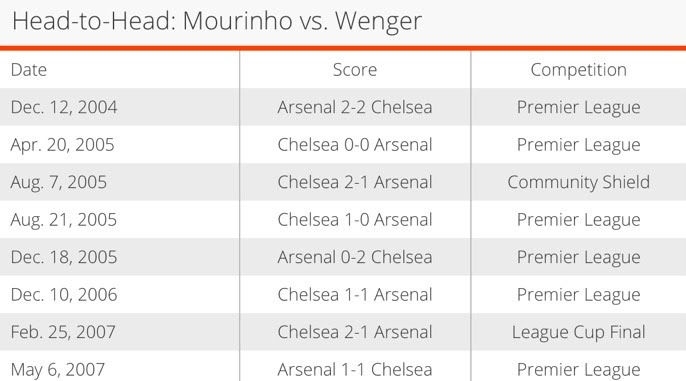 tumblr mvfkxxAbuC1qlqrajo1 1280 Graphic: Arsene Wenger v Jose Mourinho [8 games, no wins for the Frenchman]