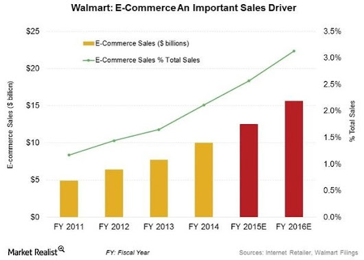The WalMart Earnings Miss is a Cannon Shot for the Retail / CPG Industry