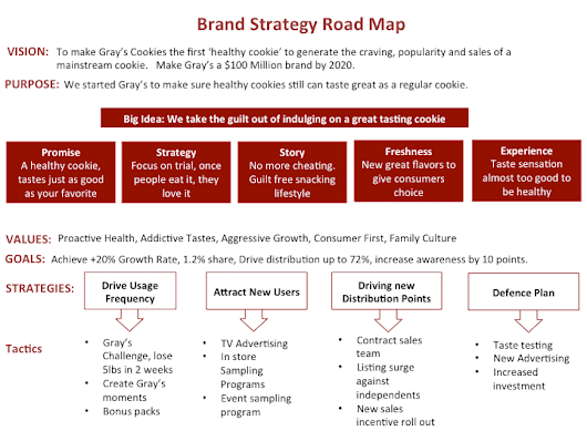 How to create a Brand Strategy Road Map