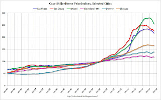 S&P Case Shiller Home Price Index, Selected Cities