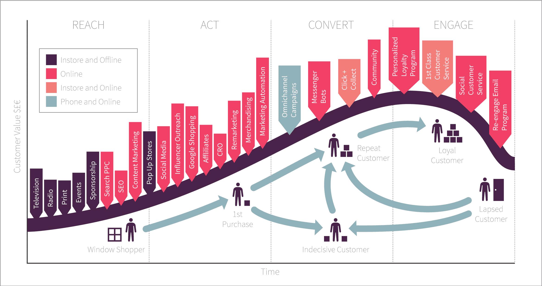 Lifecycle Marketing Model 1