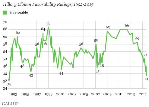 Hillary Clinton Favorability Ratings, 1992-2015