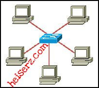 6632804699 ae530bb044 z ENetwork Final Exam CCNA 1 4.0 2012 2013 100%