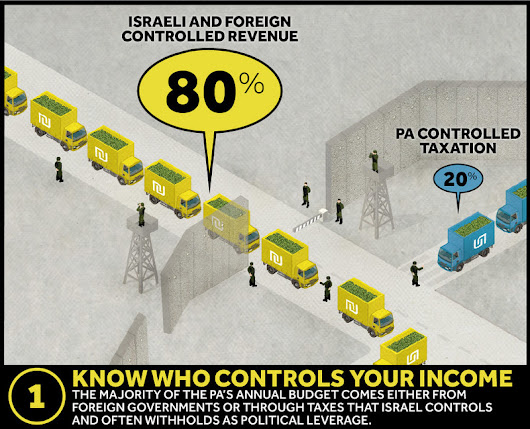 Infographic: 7 ways the Palestinian Authority helps Israeli occupation