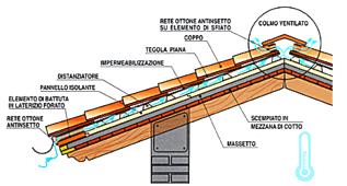Dettagli costruttivi tetto in legno