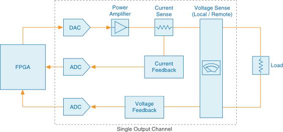 Block Diagram Of Power Supply