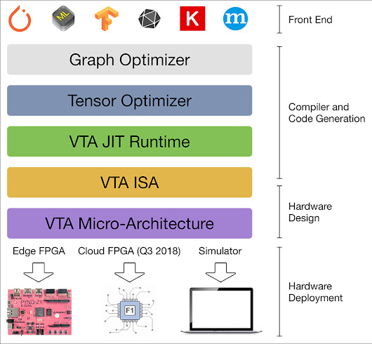 Allen School News » Allen School's new VTA accelerator enables developers to combine leading-edge deep learning with hardware co-design