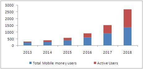 Mobile Money Market Growing Strong Thanks to Technological Advancements | MarketsandMarkets Blog