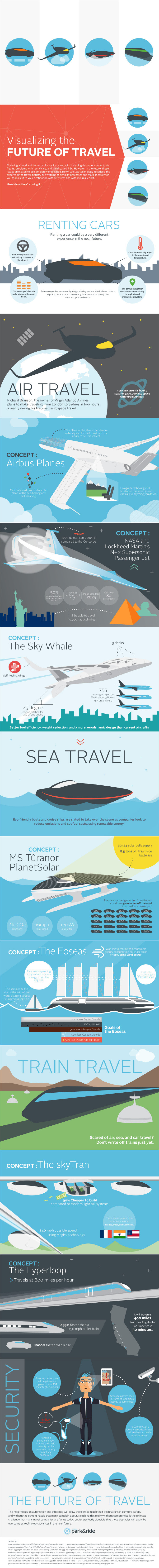 Infographic: Visualizing The Future of Travel