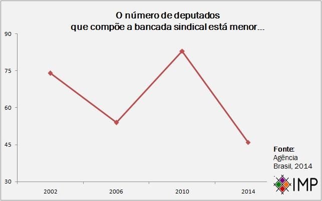 Gráfico Bancada Sindical