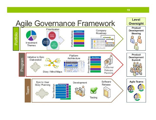 Agile Governance Made Easy - Maximize Value of Agile Process | Agilest