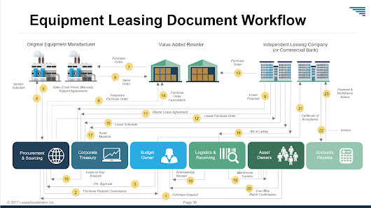 Automating Complex Business Transactions: Mortgage Origination and Equipment Leases