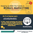 Keeping Up With the Trends in Email Marketing {...