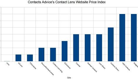 Where To Find The Best Contact Lens Prices Online - Contacts Advice