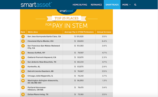 Portland area listed among cities with best pay for STEM jobs