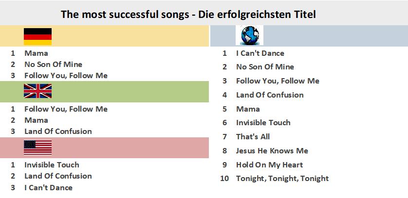 Genesis My Chart >> Genesis My Chart Gallery Of Chart 2019