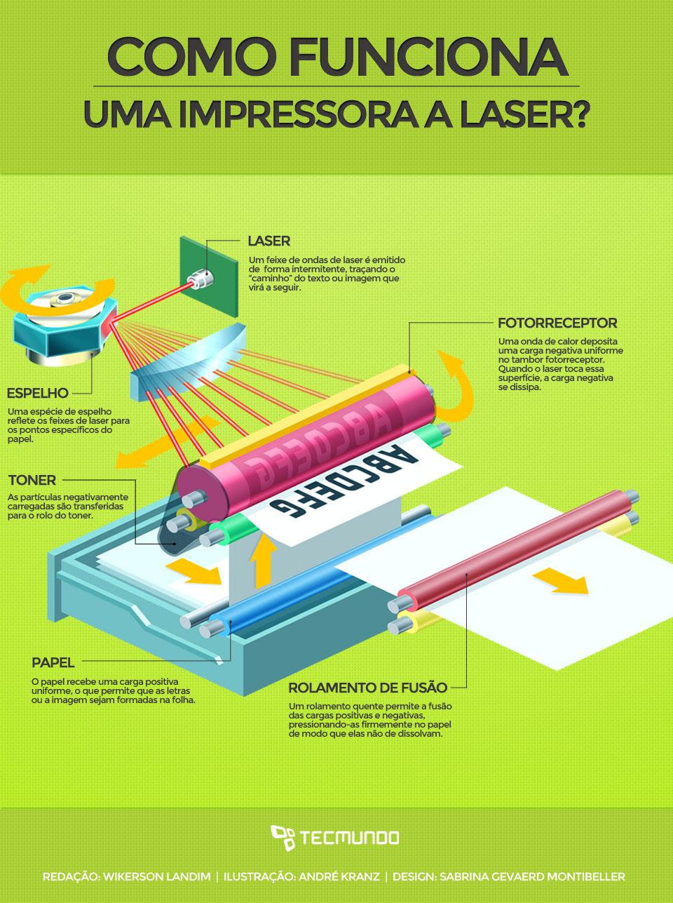 Infográfico - Como funcionam as impressoras a laser [ilustração]
