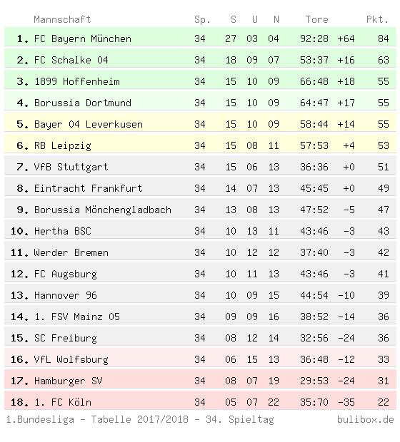 Buli Box 1 Bundesliga Abschlusstabelle 2017 2018