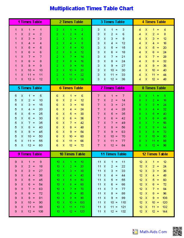 njyloolus: math times tables worksheets
