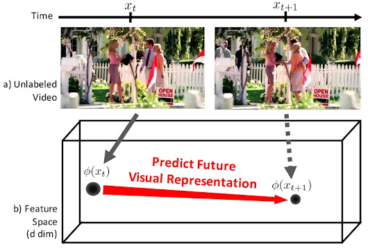 Predicting Future Human Behavior With Deep Learning