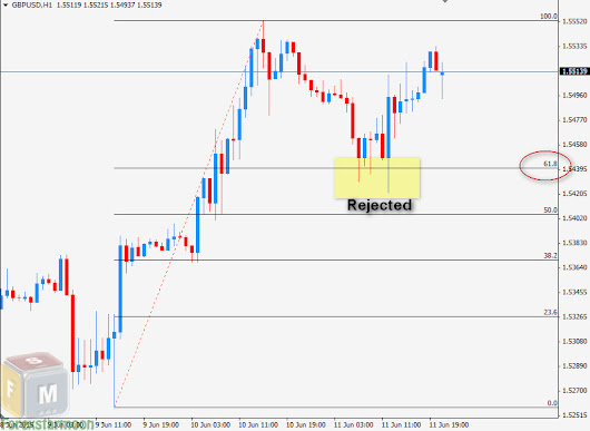 Learning to Use Fibonacci for Forex Trading - Forex Signal 30 No Repaint