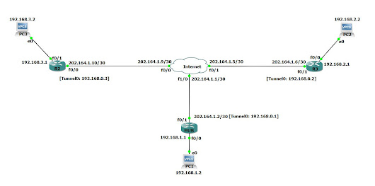 Cisco Dynamic Multipoint VPN (DMVPN) Configuration