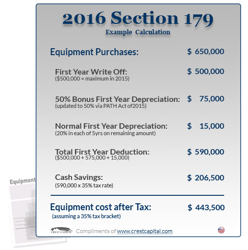 Section 179 Tax Incentives for Technology Leasing or Purchases Before 2016 Year End