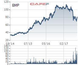Diễn biến cổ phiếu BMP trong 3 năm qua